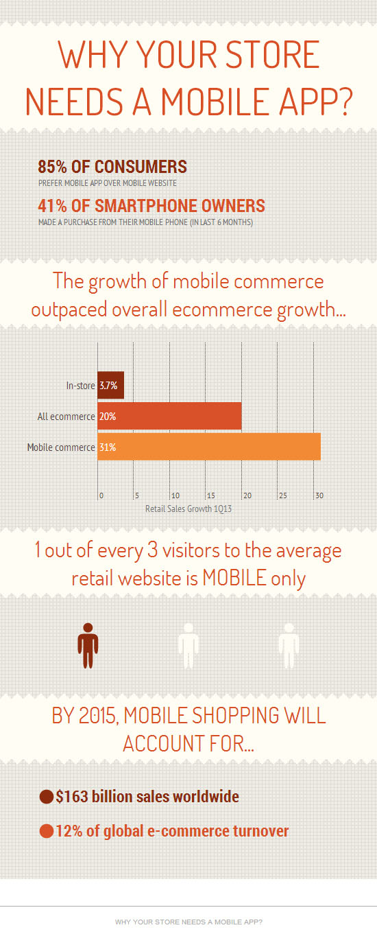 why-your-store-needs-mobile-app