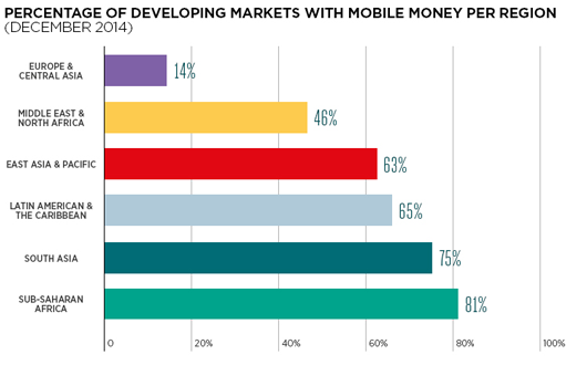 Percentage-of-developing-markets-with-mobile-money-per-region