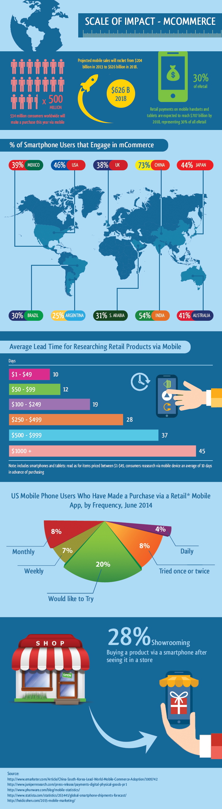 Mobile Ecommerce Trends Mobile Commerce Trends