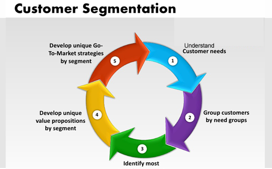 behavioral segmentation amazon Segmentation, targeting and positioning: amazon amazon is an american based ecommerce company (amazon, 2012) the company provides an online retail platform that enable merchants to trade their wares online.
