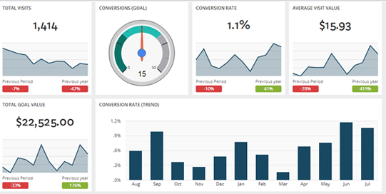Top 5 Analytics Reports For App Marketers And Developers