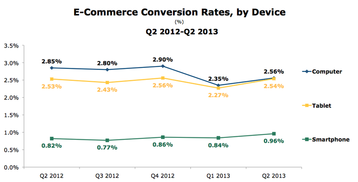 Ecommerce-Conversion-Rates-by-Device