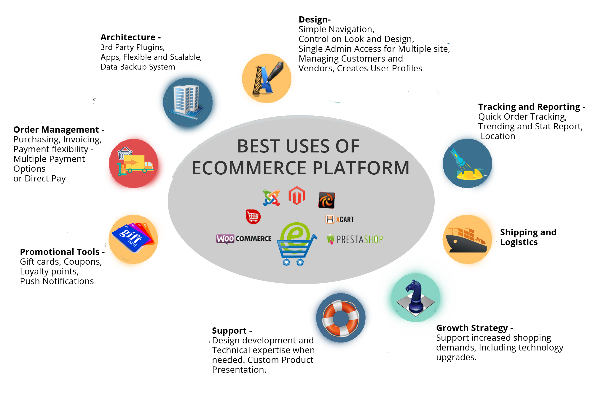 best uses of ecommerce platform