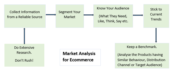 market analysis for ecommerce