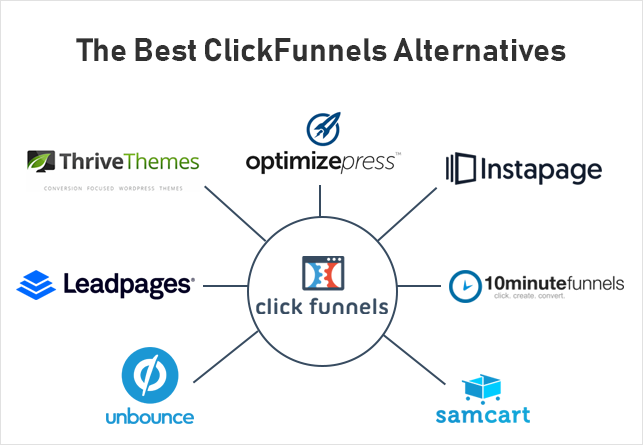 Clickfunnels Alternatives - Truths