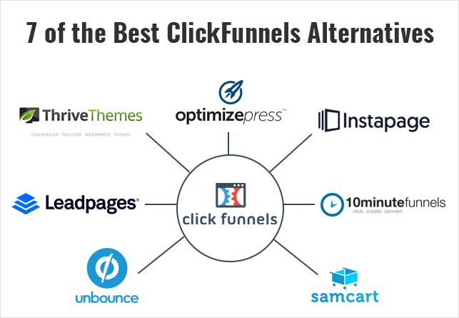 7 best clickfunnels alternatives mofluid com7 best clickfunnels alternatives