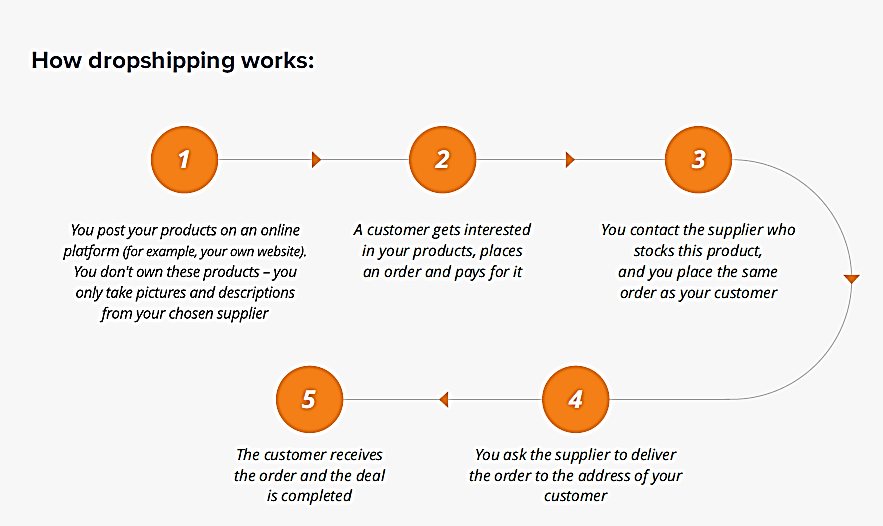 How to Launch Your Own Alibaba Dropship Business with