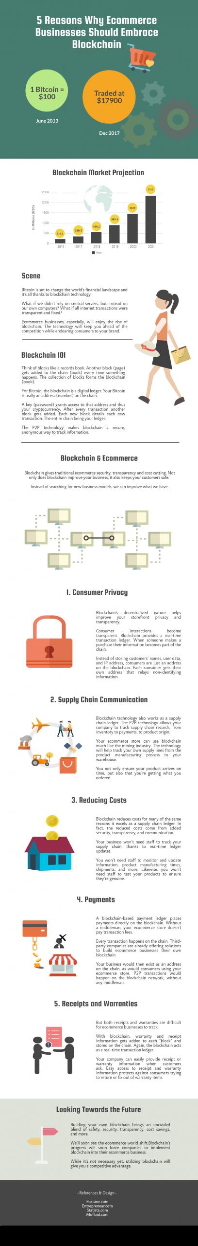 5 reasons ecommerce should embrace blockchain [infographic]