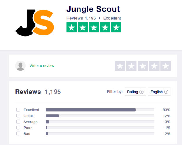 Jungle Scout has received a generally positive reception