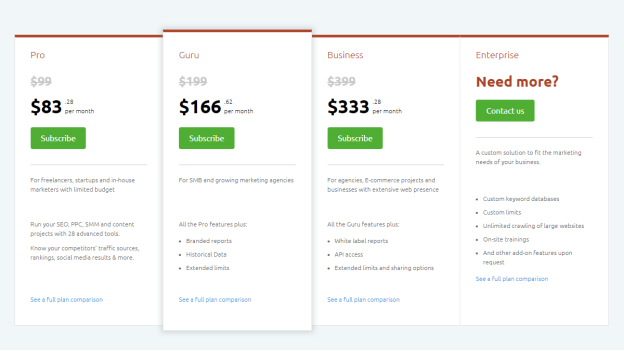 SEMrush is adequately priced compared to its competitors